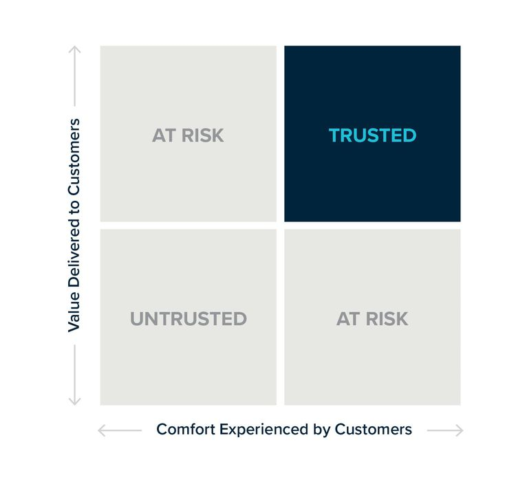 Trust Value and Comfort Matrix - Building Trust with Customers