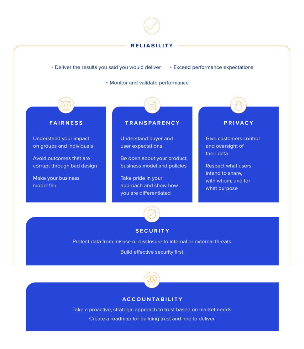 trust-framework