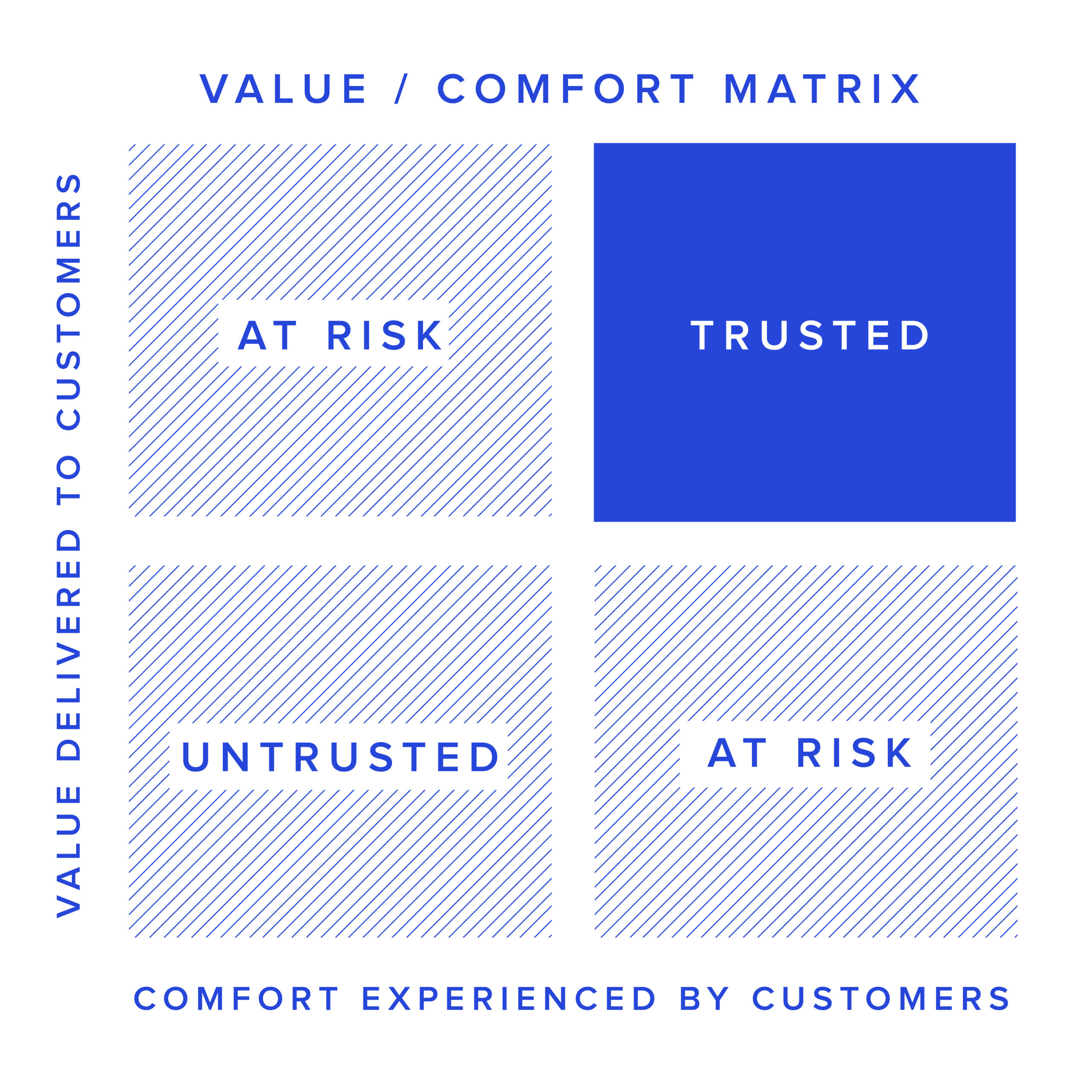 Value/Comfort Matrix. Four quadrants. The horizontal axis is labeled Comfort Experienced by customers. The vertical axis is labeled Value delivered to customers. Bottom left quadrant Untrusted. Bottom right quadrant at risk. Top left quadrant At risk. Top right quadrant Trusted. Trusted is highlighted.