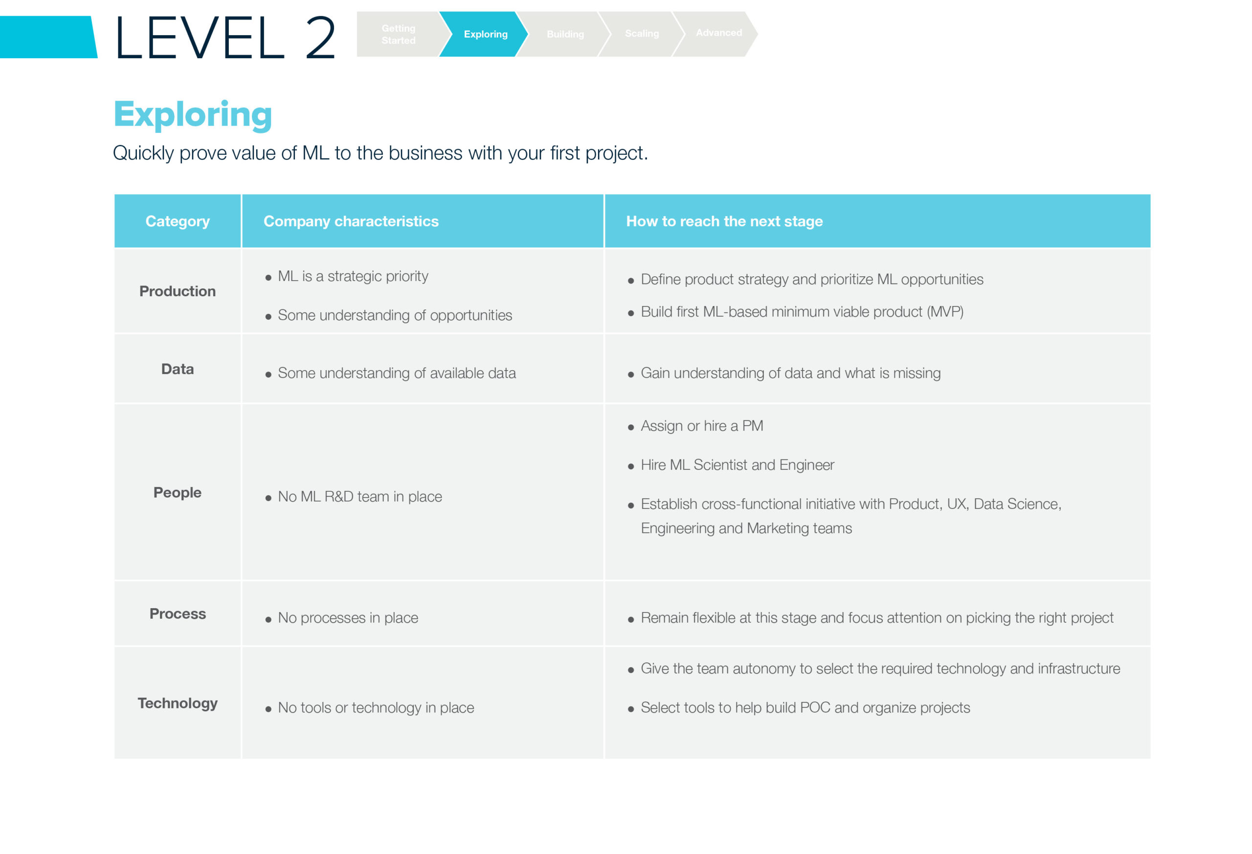 ML Maturity Level 2