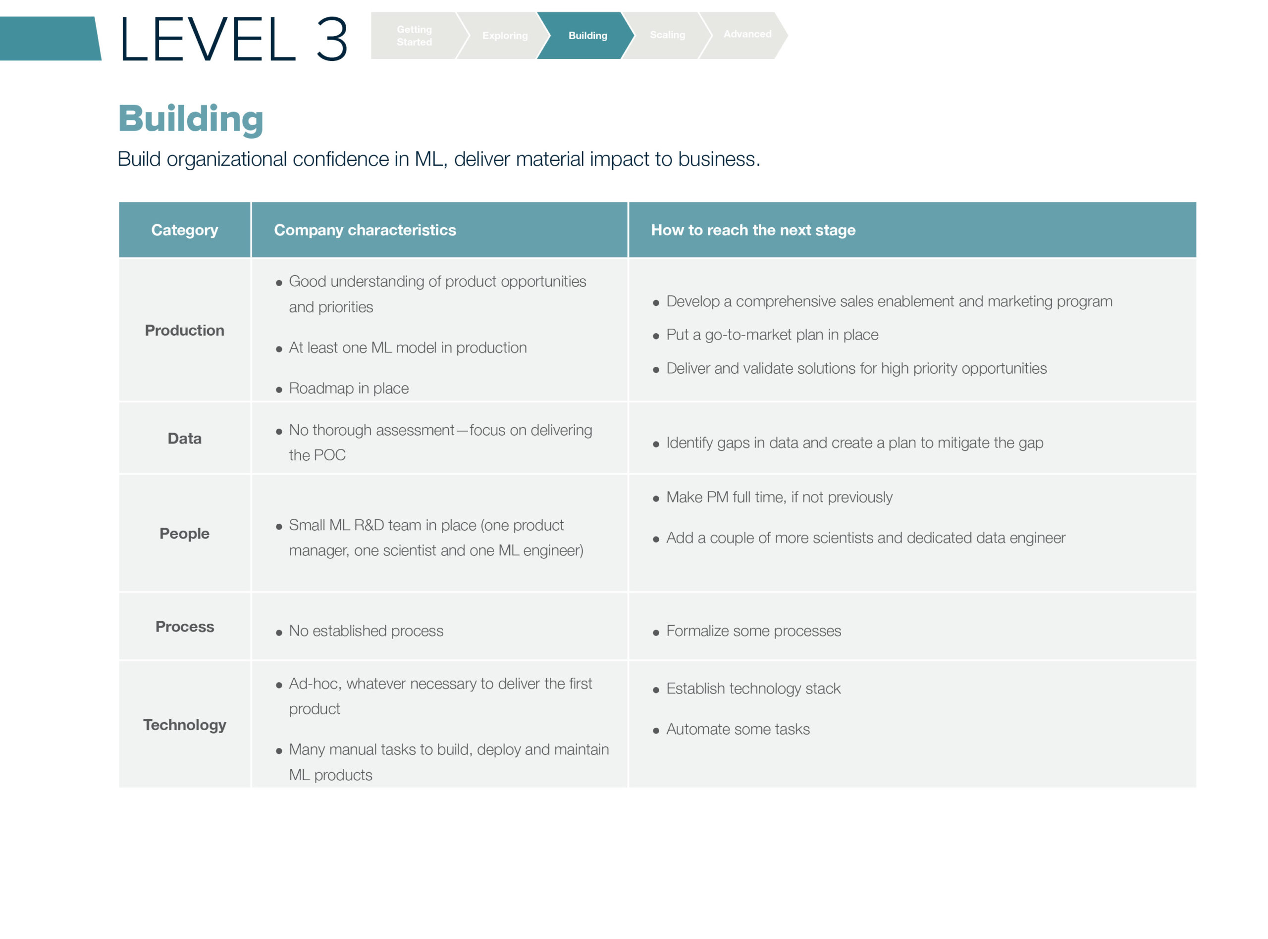 ML Maturity Level 3