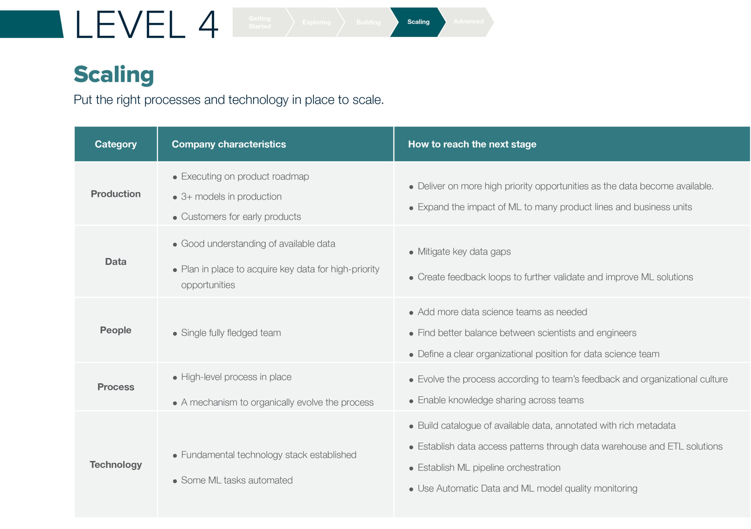 ML Maturity Level 4