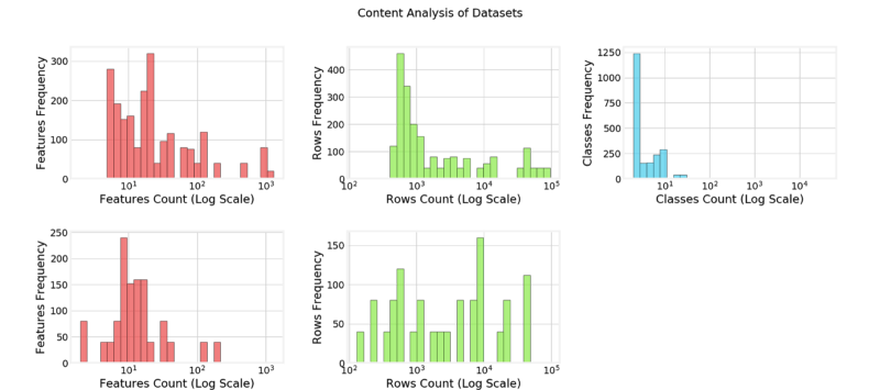 Five bar charts titled Content Analysis of Datasets. First bar chart. The x axis is labeled Features Count (Log Scale) and ranges from 0 to 10 superscript 3 on a logarithmic scale. The y axis is labeled Features Frequency and ranges from 0 to 300 in increments of 100. 18 bars are plotted. The highest bars are around 8 and 4 multiplied-by 10 superscript 1 with the highest frequency at approximately 320. Second bar chart. The x axis is labeled Rows Count (log scale) and ranges from 10 superscript 2 to 10 superscript 5 on a logarithmic scale. The y axis is labeled Rows Frequency and ranges from 0 to 400 in increments of 100. 20 bars are plotted. The highest bars are around 8 multiplied-by 10 superscript 2 with the highest frequency at approximately 490. Third bar chart. The x axis is labeled Classes Count (log scale) and ranges from 0 to 10 superscript 4 on a log scale. The y axis is labeled Classes Frequency and ranges from 0 to 1250 in increments of 250. 7 bars are plotted. The highest bar is at approximately (3, 1250). Fourth bar chart. The x axis is labeled Features Count (Log Scale) and ranges from 0 to 10 superscript 3 on a logarithmic scale. The y axis is labeled Features Frequency and ranges from 0 to 250 in increments of 50. 13 bars are plotted. The highest bars are around 9 with the highest frequency at approximately 240. Fifth bar chart. The x axis is labeled Rows Count (log scale) and ranges from 10 superscript 2 to 10 superscript 5 on a logarithmic scale. The y axis is labeled Rows Frequency and ranges from 0 to 150 in increments of 50. 16 bars are plotted. The three highest bars are approximately at (8 multiplied-by 10 superscript 2, 120), (9 multiplied-by 10 superscript 3, 160), and (6 multiplied-by 10 superscript 4, 115).