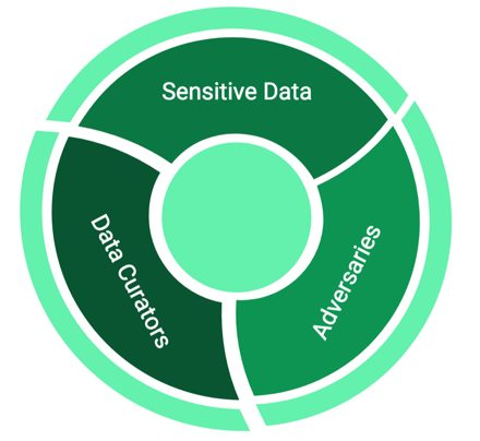 A circle divided into three sections labeled Sensitive Data, Adversaries, Data Curators.