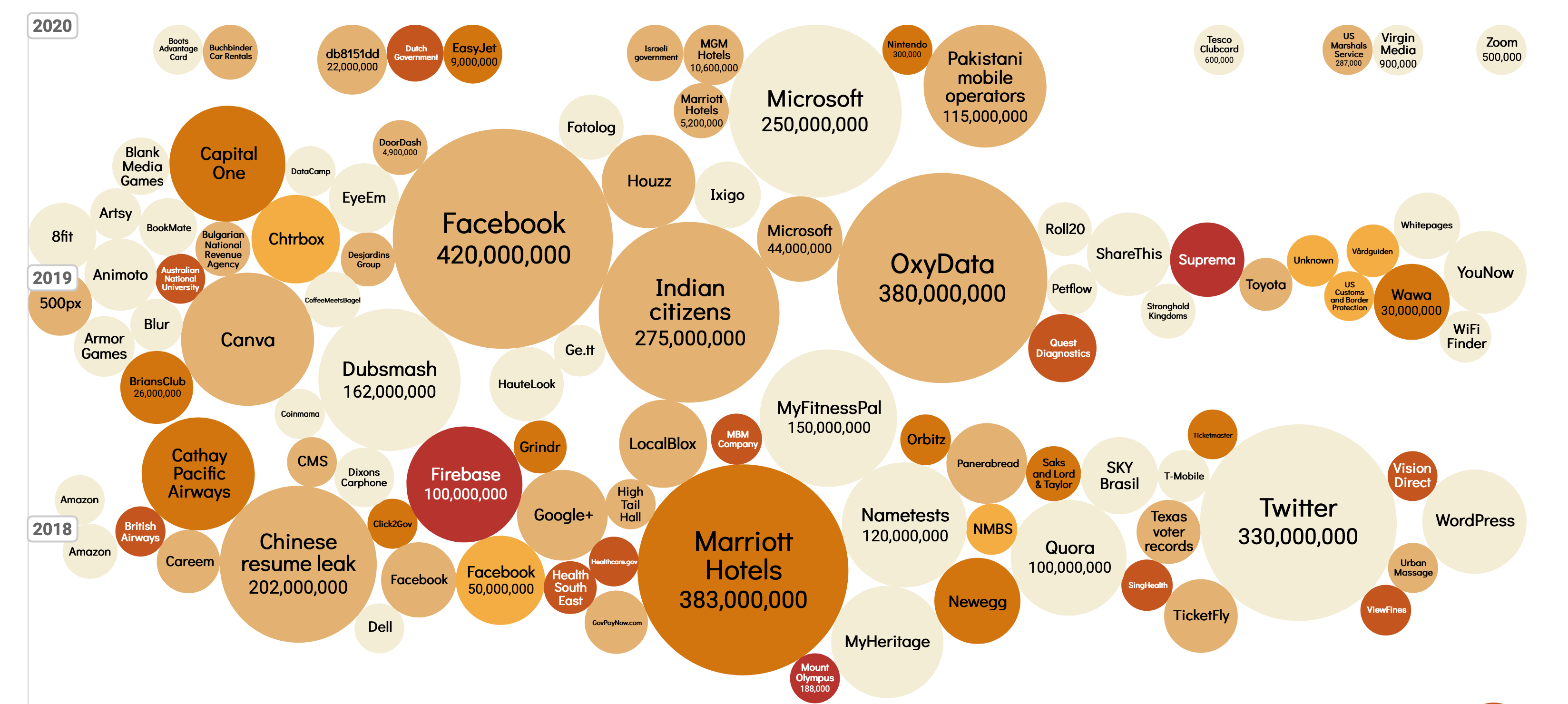 A bubble chart depicting security breaches. Some bubbles contain the number affected. A vertical axis ranges from 2018 to 2020 in increments of 1. All data are approximate. From largest to smallest the data is as follows. Facebook 420,000,000 2019, Marriott Hotels 383,000,000 2018, OxyData 380,000,000 2019, Twitter 330,000,000 2018, Indian citizens 275,000,000 2019, Microsoft 250,000,000 2020, Chinese Resume leak 202,000,000 2018, Pakistani mobile operators 115,000,000 2020, Dubsmash 162,000,000 2019, MyFitnessPal 150,000,000 2018, Canva 2019, Nametests 120,000,000 2018, Quora 100,000,000 2018, Firebase 100,000,000 2018, Cathay Pacific Airways 2018, Capital One 2019, WordPress 2018, MyHeritage 2018, Careem 2018, Facebook 2018, Google+ 2018, LocalBlox 2018, Newegg 2018, Panerabread 2018, SKY Brasil 2018, TicketFly 2018, Animoto 2019, 8fit 2019, 500 px 2019 , Facebook 50,000,000 2018, Microsoft 44,000,000 2019, Wawa 30,000,000 2019, BriansClub 26,000,000 2019, db8151dd 22,000,000 2020, MGM Hotels 10,600,000 2020, EasyJet 9,000,000 2020, Marriott Hotels 5,200,000 2020, Chtrbox 2019, Black Media Games 2019, HauteLook 2019, EyeEm 2019, Fotolog 2019, Houzz 2019, Ixigo 2019, ShareThis 2019, Suprema 2019, Whitepages 2019, YouNow 2019, Amazon 2018, Amazon 2018, British Airways 2018, CMS 2018, Dixons Carphone 2018, Click2Gov 2018, Dell 2018, Health South East 2018, Grindr 2018, Healtcare.gov 2018, High Tail Hall 2018, GovPayNow.com 2018, MBM company 2018, Orbitz 2018, NMBS 2018, Saks and Lord & Taylor 2018, T-Mobile 2018, Ticketmaster 2018, Texas Voter Records 2018, SingHealth 2018, Vision Direct 2018, Urban Massage 2018, ViewFines 2018, Artsy 2019, Amo Games 2019, Blue 2019, BookMate 2019, Australian National University 2019, Blur 2019, Bulgarian National Revenuw Agency 2019, DataCamp 2019, DoorDash 4,900,000 2019, Desjardins Group 2019, CoffeeMeetsBagel 2019, Coinmama 2019, HauteLook 2019, ge.tt 2019, Roll20 2019, Petflow 2019, Quest Diagnostics 2019, Stronghold Kingdoms 20